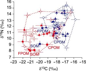 Incorporation of Cochlodinium bloom-derived organic matter into a temperate subtidal macrobenthic food web as traced by stable isotopes 이미지