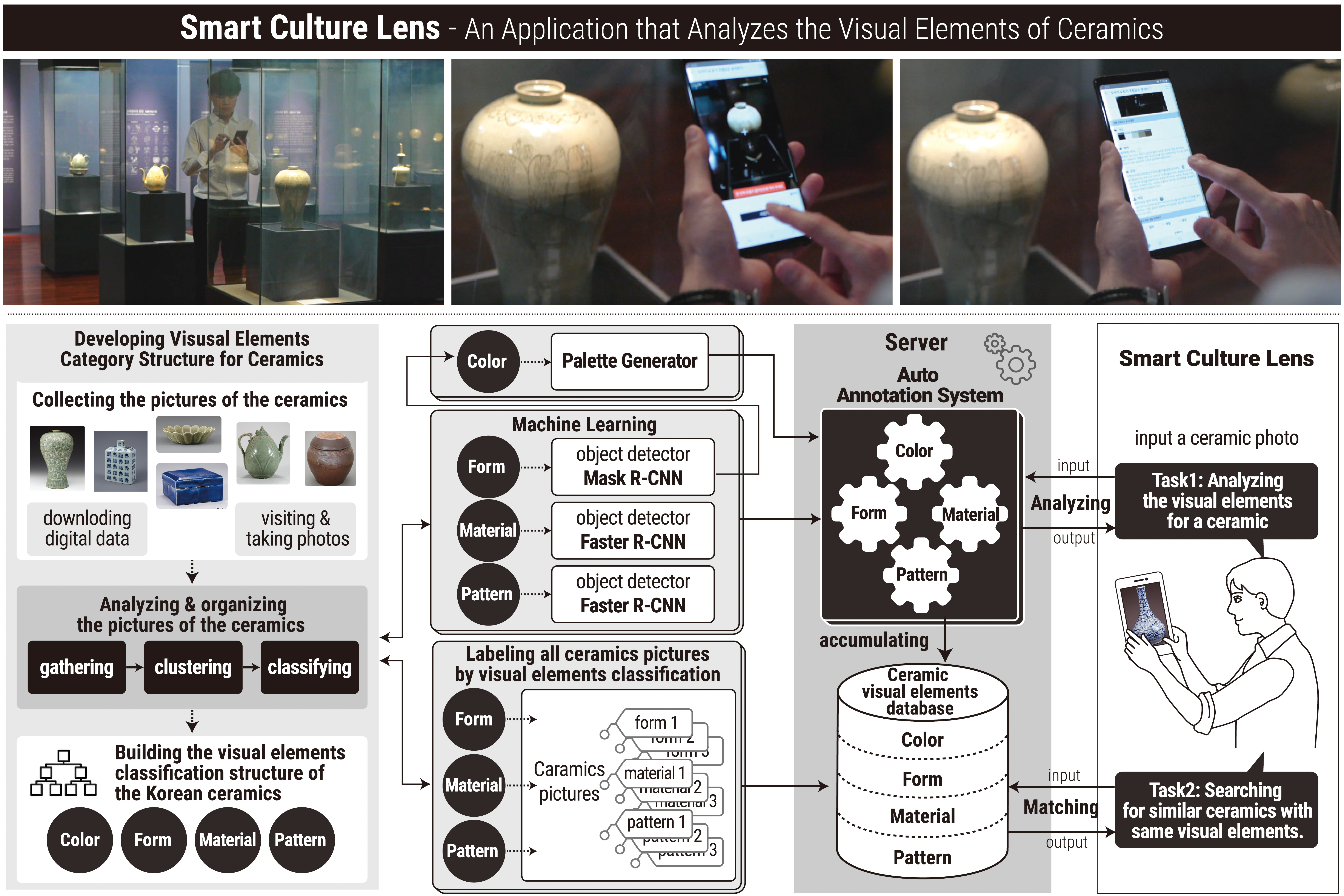 IEEE ACCESS, Smart Culture Lens: An application that analyzes the visual elements of ceramics 이미지
