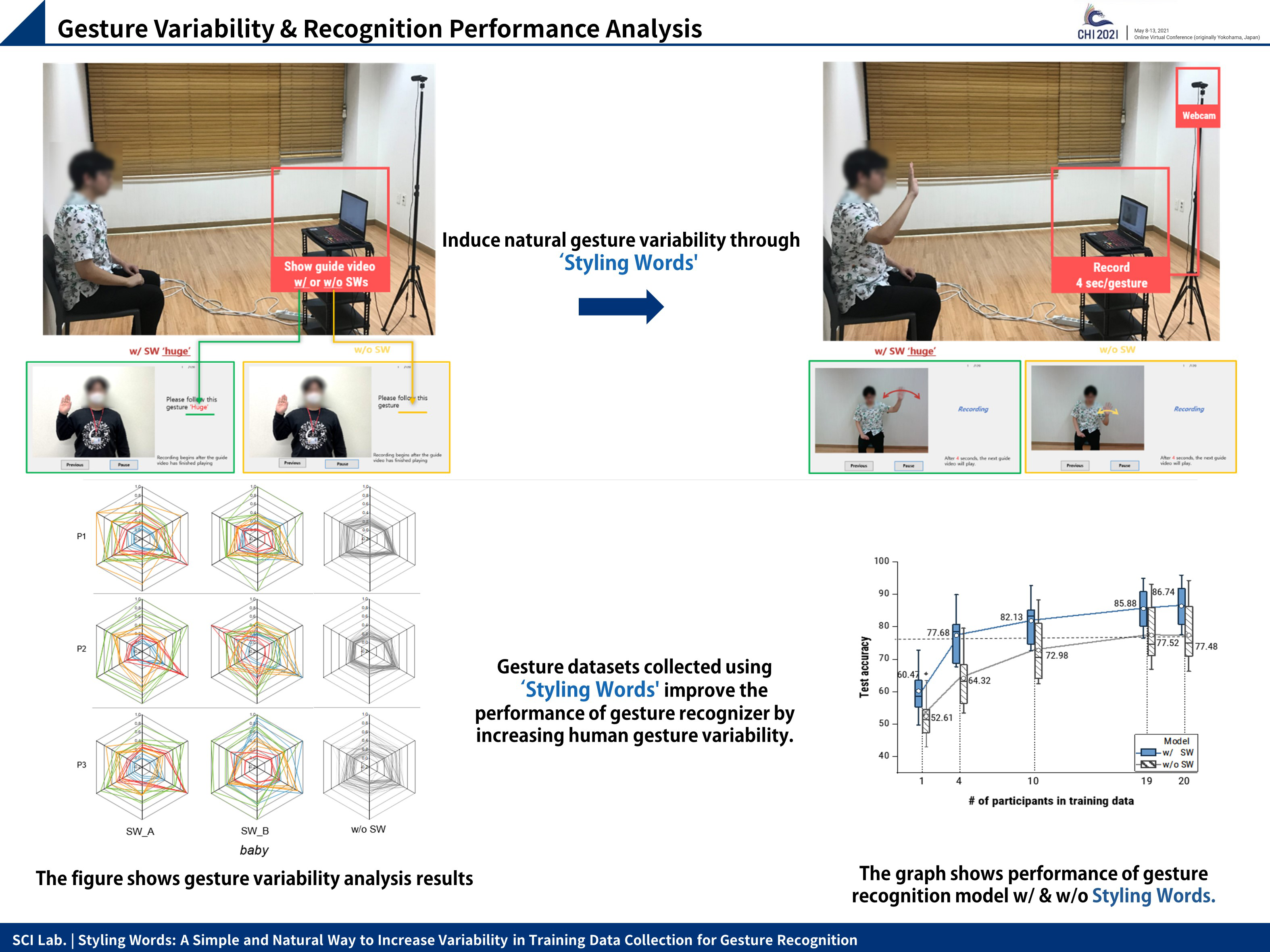CHI'21, Styling Words: A Simple and Natural Way to Increase Variability in Training Data Collection for Gesture Recognition 이미지